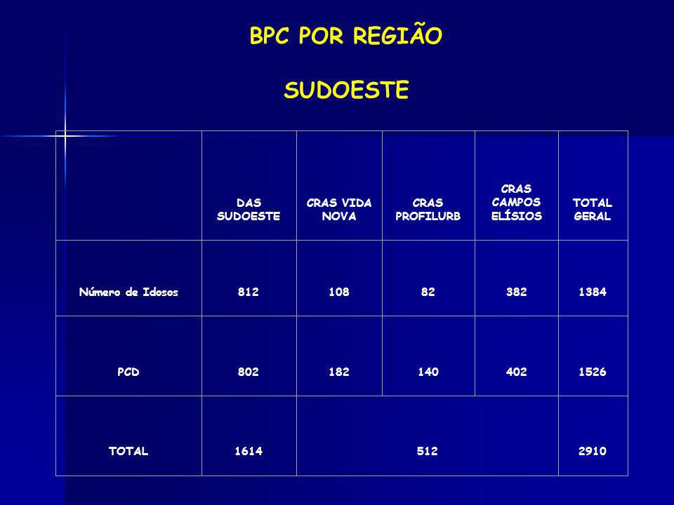 BPC POR REGIÃO SUDOESTE DAS SUDOESTE CRAS VIDA NOVA CRAS PROFILURB