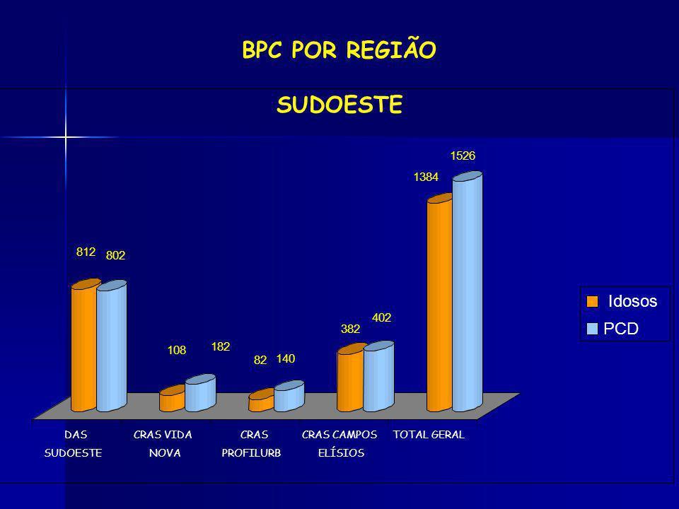 BPC POR REGIÃO SUDOESTE Idosos PCD 1526 1384 812 802 402 382 182 108