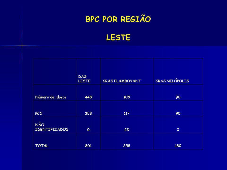 BPC POR REGIÃO LESTE DAS LESTE CRAS FLAMBOYANT CRAS NILÓPOLIS