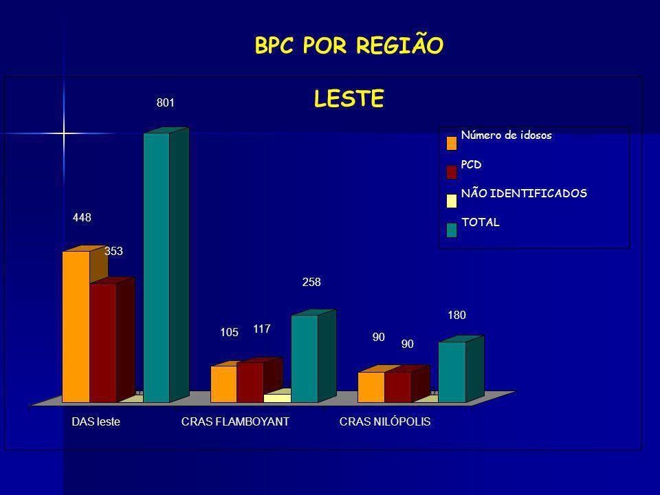 BPC POR REGIÃO LESTE 448 353 801 105 117 23 258 90 180 DAS leste