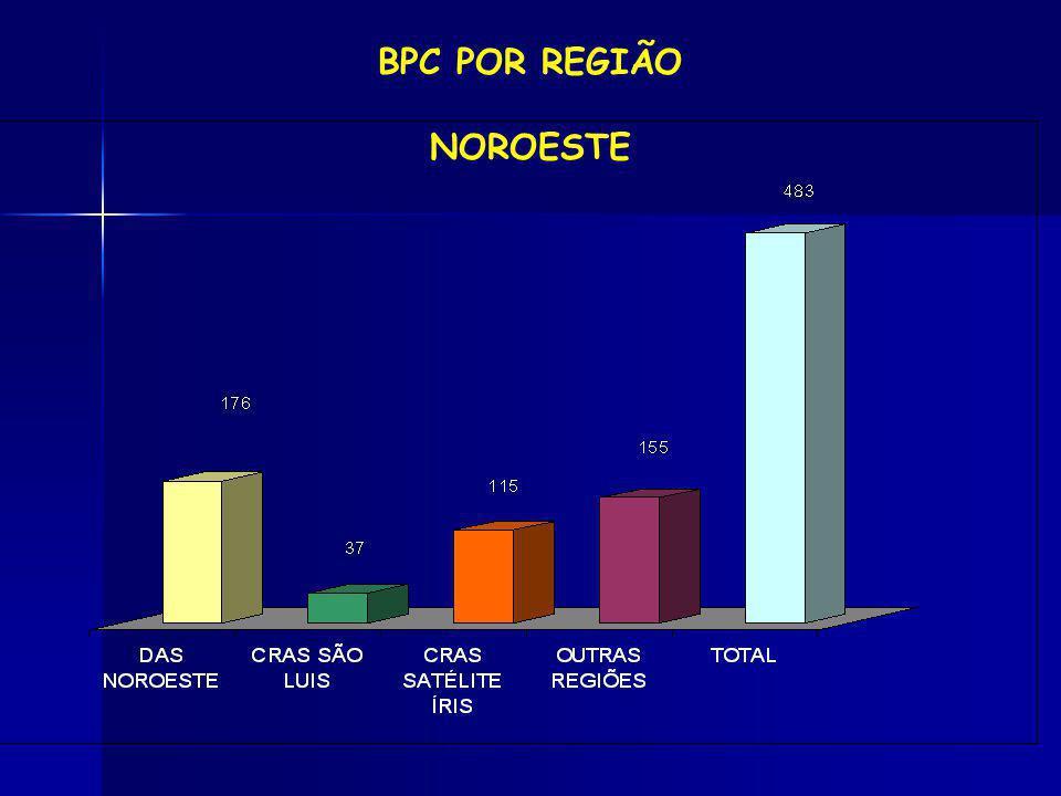 BPC POR REGIÃO NOROESTE