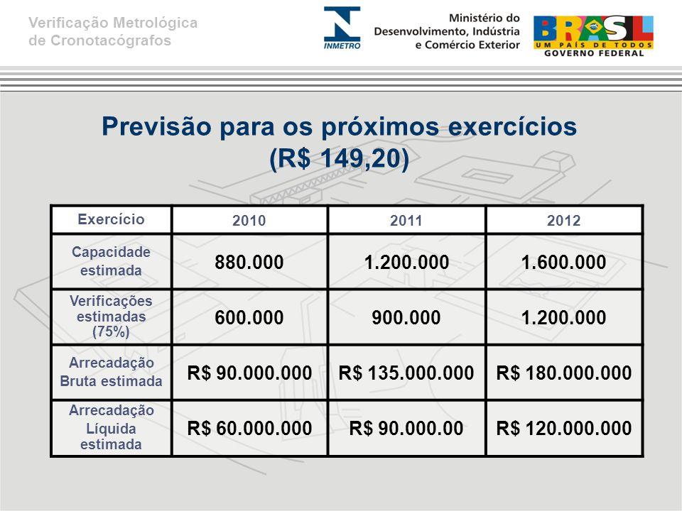 Previsão para os próximos exercícios (R$ 149,20)
