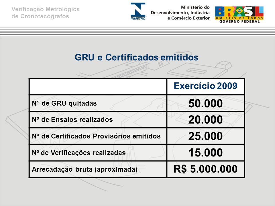 GRU e Certificados emitidos