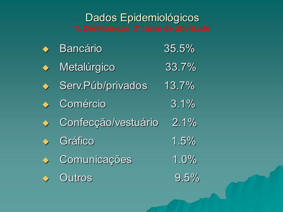 Dados Epidemiológicos % Distribuição 2º ramo de atividade