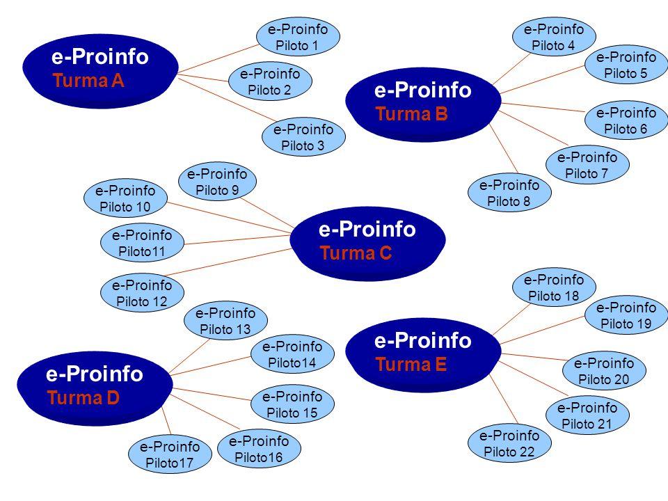 e-Proinfo Turma A e-Proinfo Turma B e-Proinfo Turma C