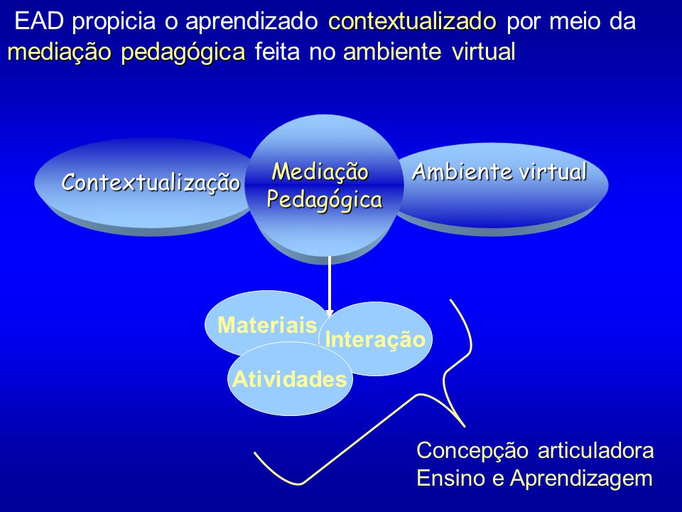 EAD propicia o aprendizado contextualizado por meio da mediação pedagógica feita no ambiente virtual