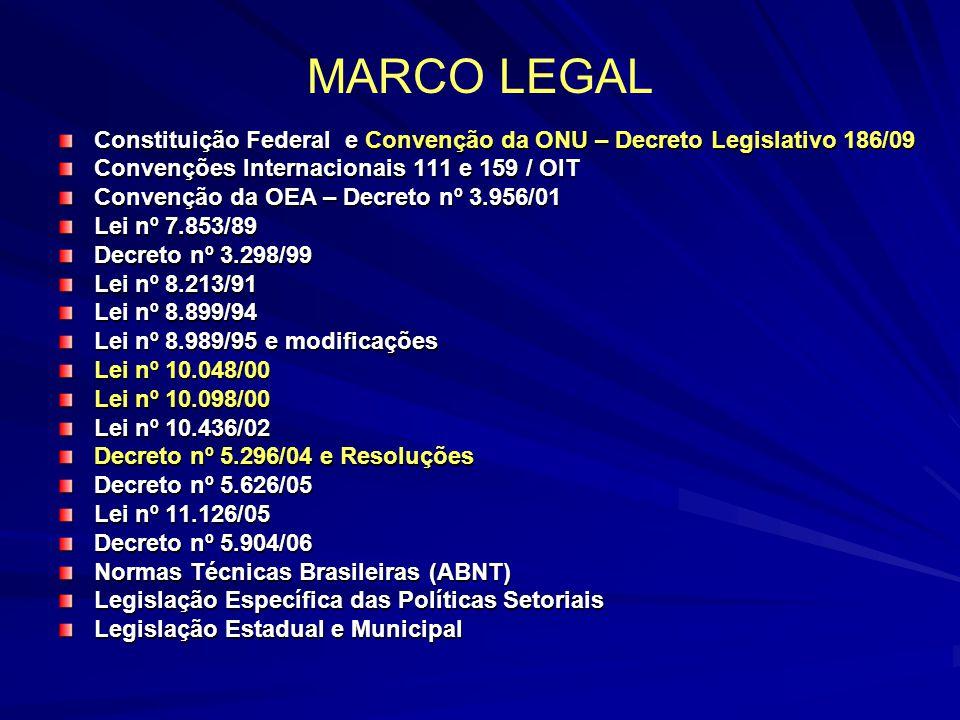 MARCO LEGAL Constituição Federal e Convenção da ONU – Decreto Legislativo 186/09. Convenções Internacionais 111 e 159 / OIT.