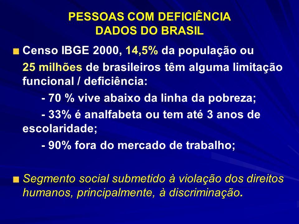 PESSOAS COM DEFICIÊNCIA DADOS DO BRASIL