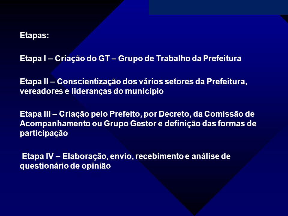 Etapas: Etapa I – Criação do GT – Grupo de Trabalho da Prefeitura.