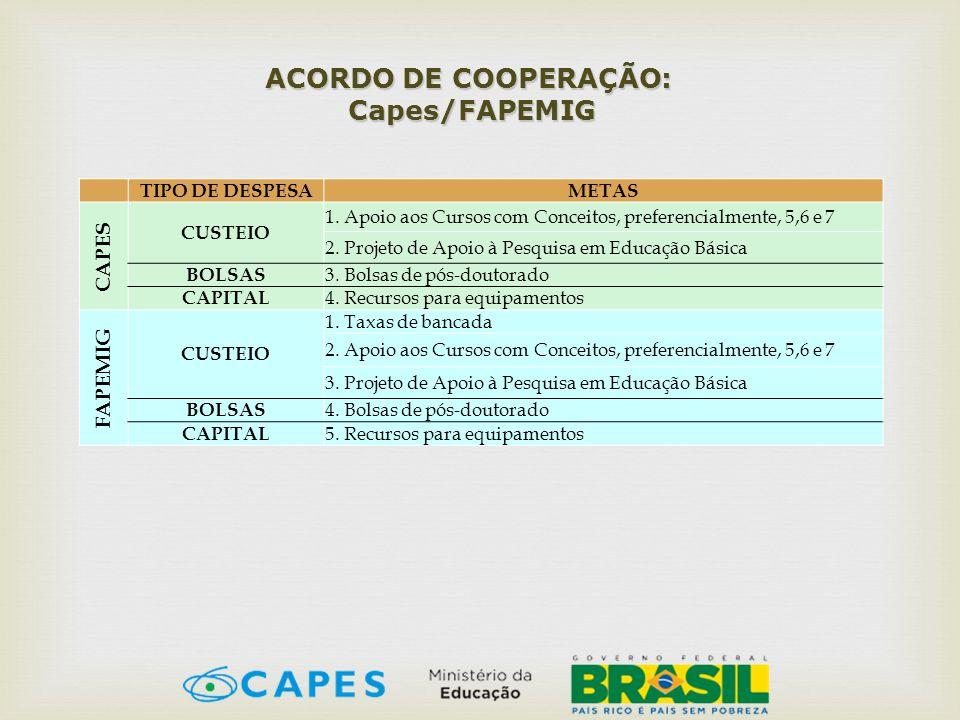 ACORDO DE COOPERAÇÃO: Capes/FAPEMIG