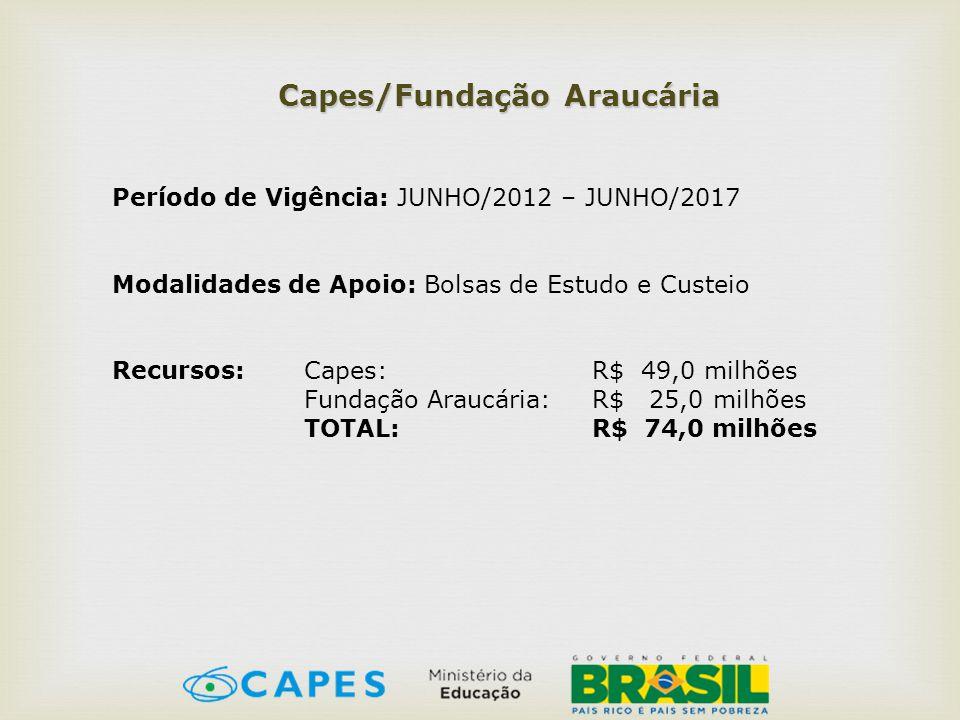 Capes/Fundação Araucária