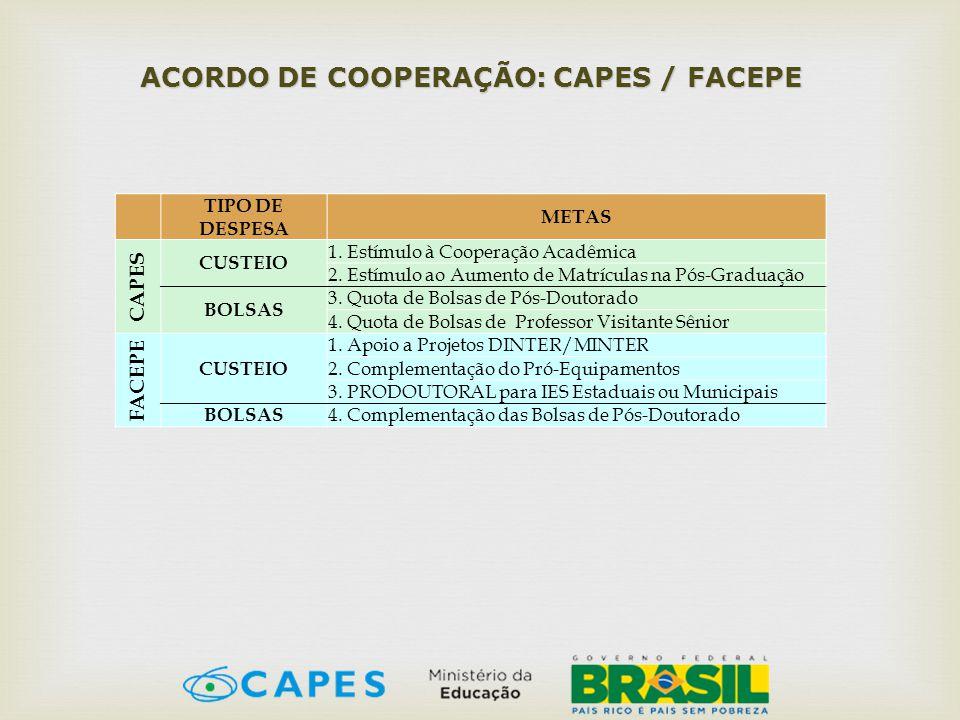 ACORDO DE COOPERAÇÃO: CAPES / FACEPE