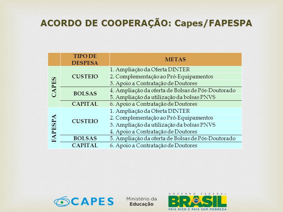 ACORDO DE COOPERAÇÃO: Capes/FAPESPA