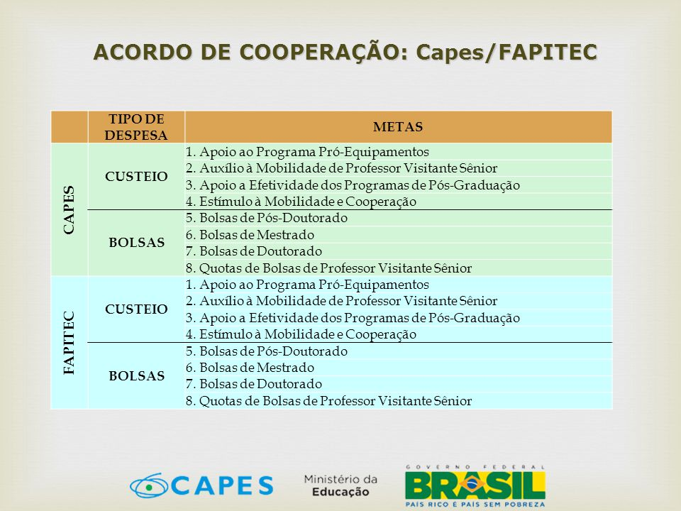 ACORDO DE COOPERAÇÃO: Capes/FAPITEC