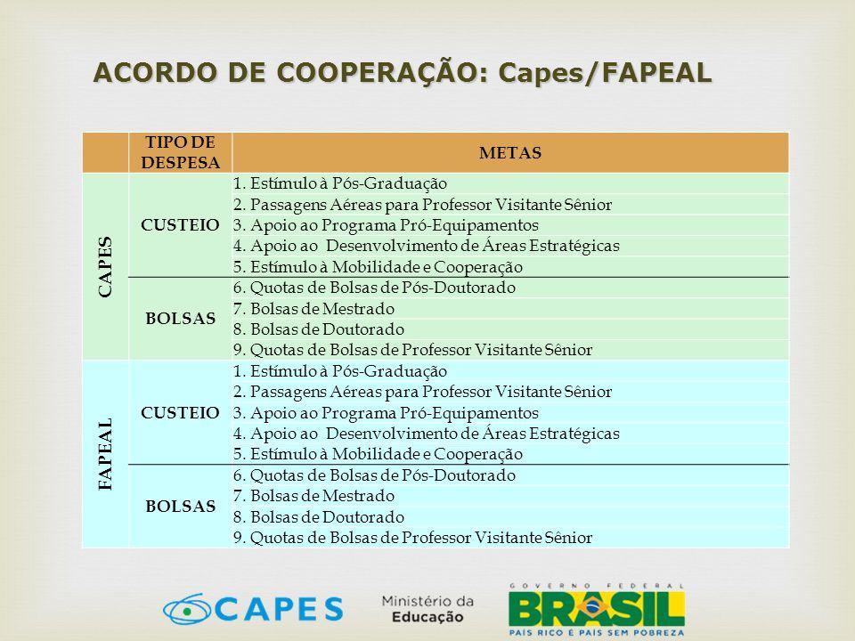 ACORDO DE COOPERAÇÃO: Capes/FAPEAL