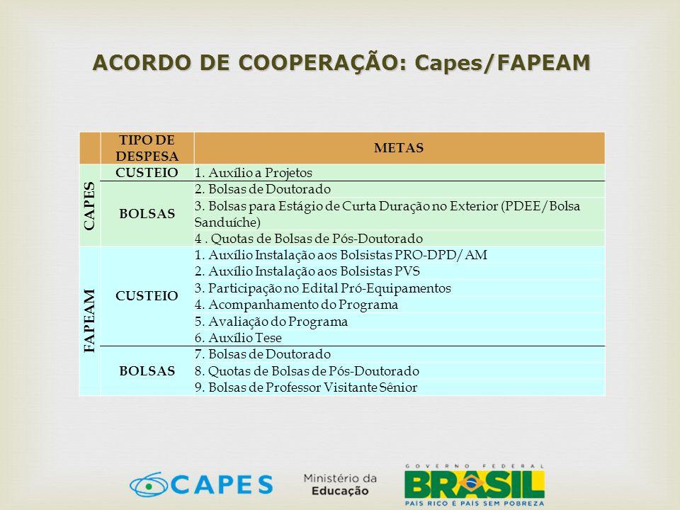 ACORDO DE COOPERAÇÃO: Capes/FAPEAM
