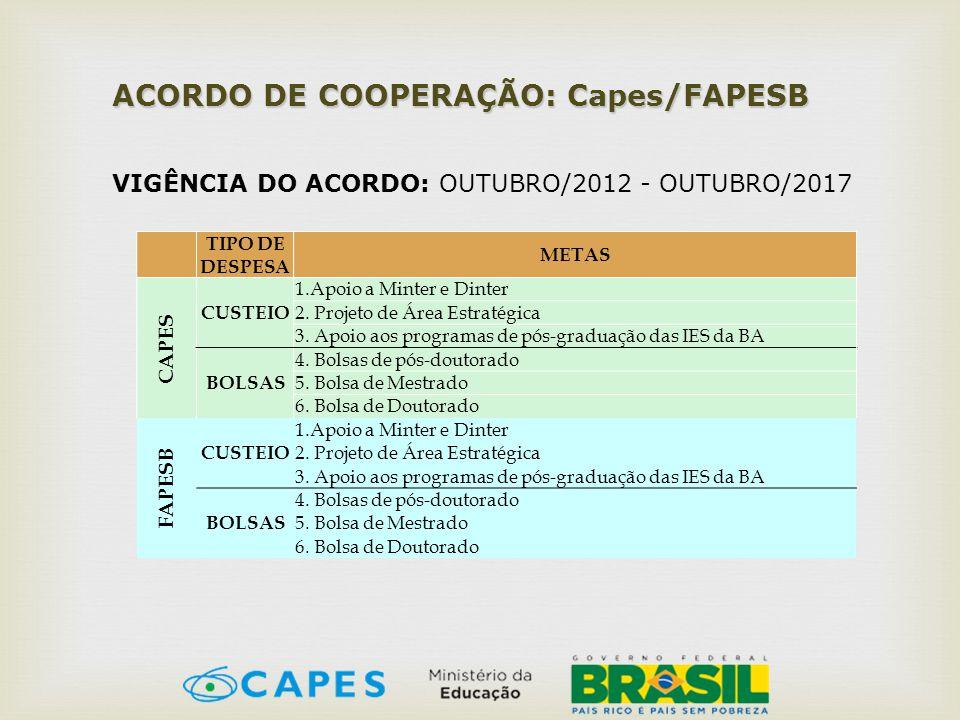 ACORDO DE COOPERAÇÃO: Capes/FAPESB