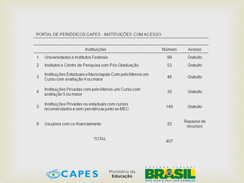 PORTAL DE PERIÓDICOS CAPES - INSTITUIÇÕES COM ACESSO