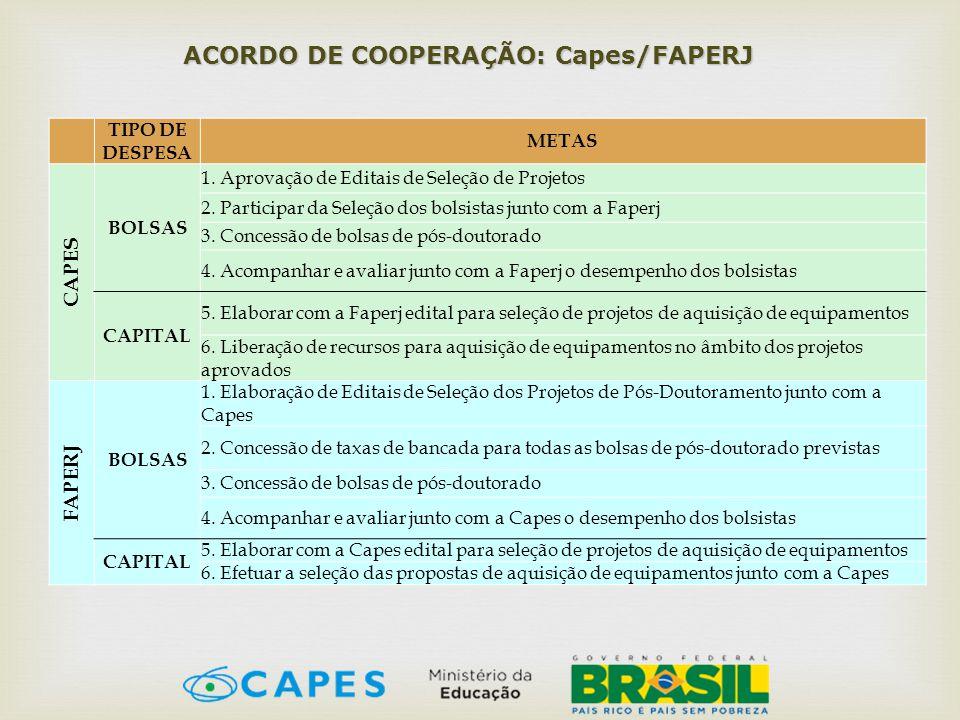 ACORDO DE COOPERAÇÃO: Capes/FAPERJ