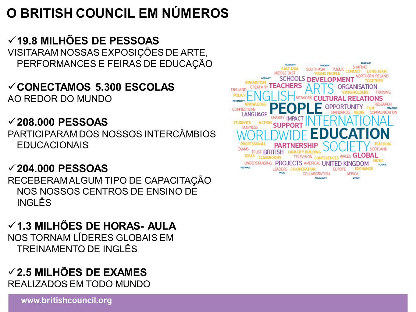 O BRITISH COUNCIL EM NÚMEROS