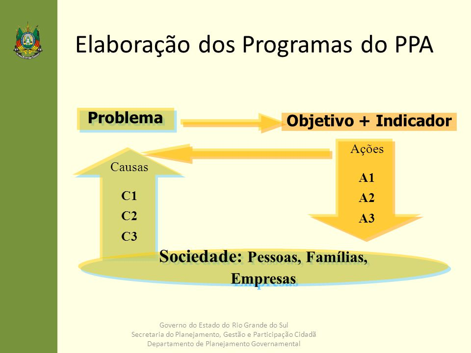 Elaboração dos Programas do PPA