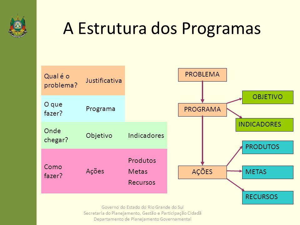 A Estrutura dos Programas