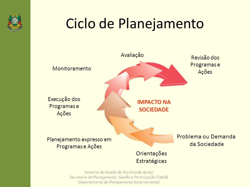 Ciclo de Planejamento IMPACTO NA SOCIEDADE Problema ou Demanda