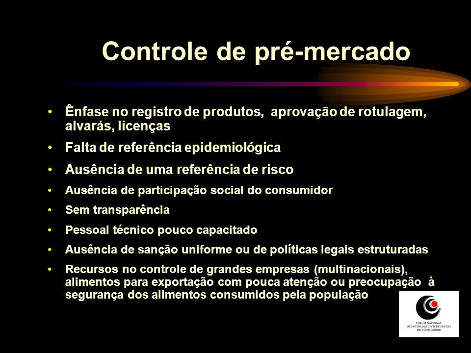 Controle de pré-mercado