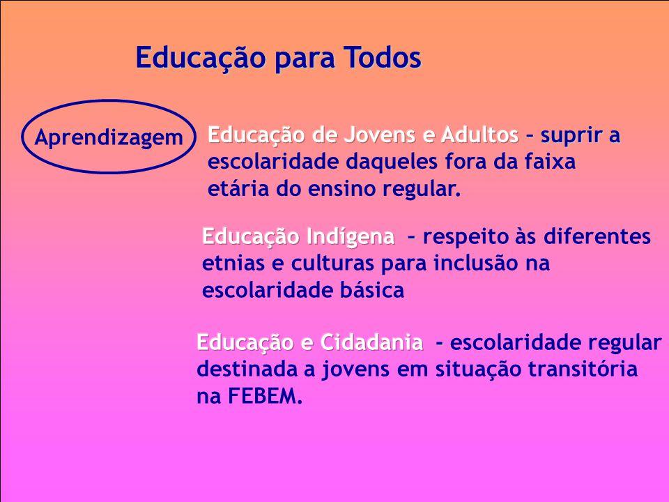 Educação para Todos Aprendizagem