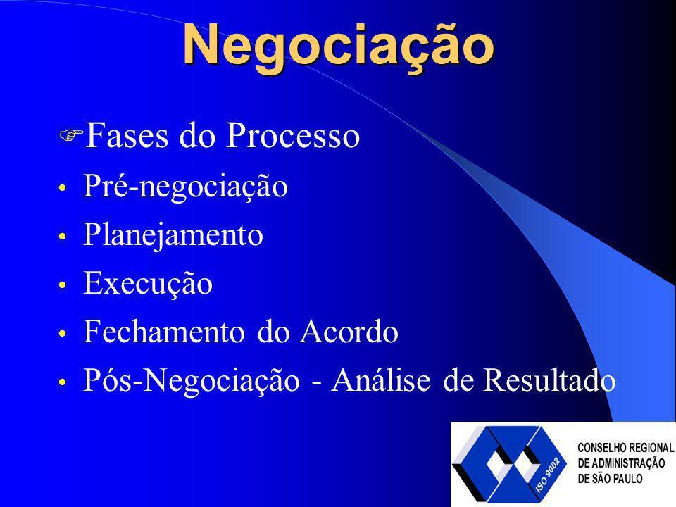 Negociação Fases do Processo Pré-negociação Planejamento Execução