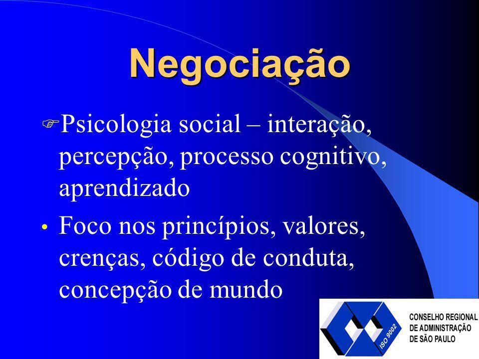 Negociação Psicologia social – interação, percepção, processo cognitivo, aprendizado.