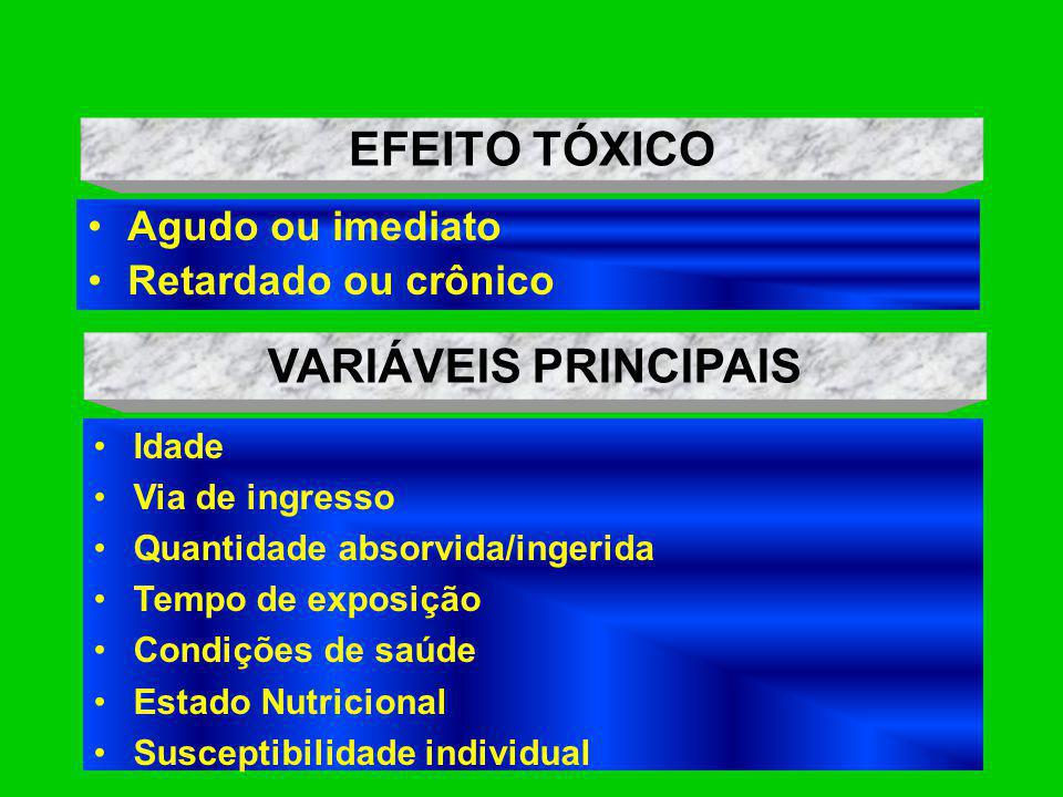 EFEITO TÓXICO VARIÁVEIS PRINCIPAIS