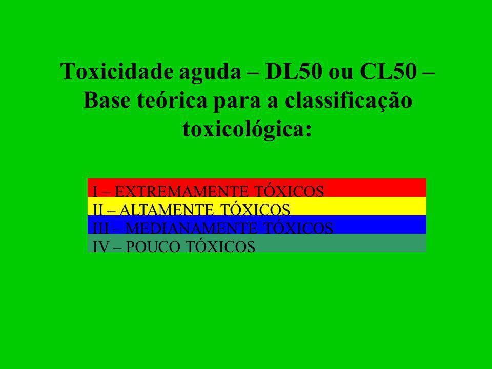 Toxicidade aguda – DL50 ou CL50 – Base teórica para a classificação toxicológica: