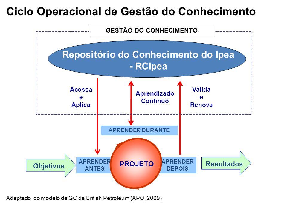 GESTÃO DO CONHECIMENTO Repositório do Conhecimento do Ipea - RCIpea
