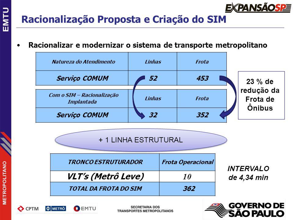 Racionalização Proposta e Criação do SIM