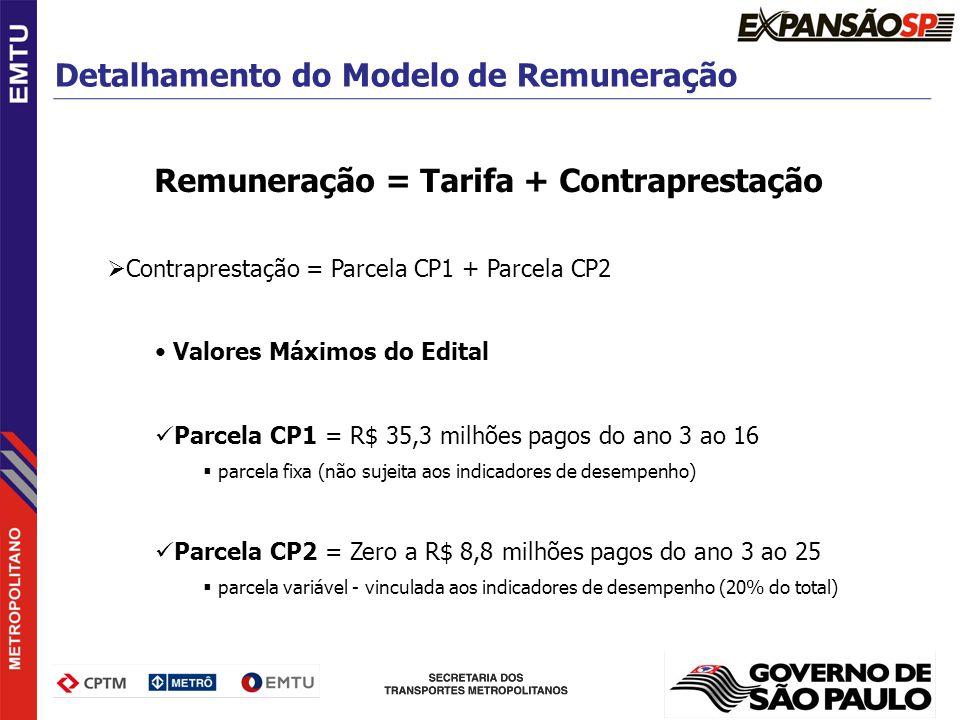 Remuneração = Tarifa + Contraprestação