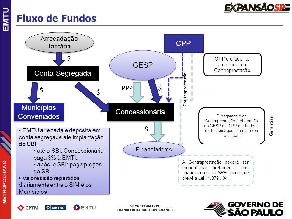 Fluxo de Fundos CPP GESP $ Conta Segregada PPP $ $ $