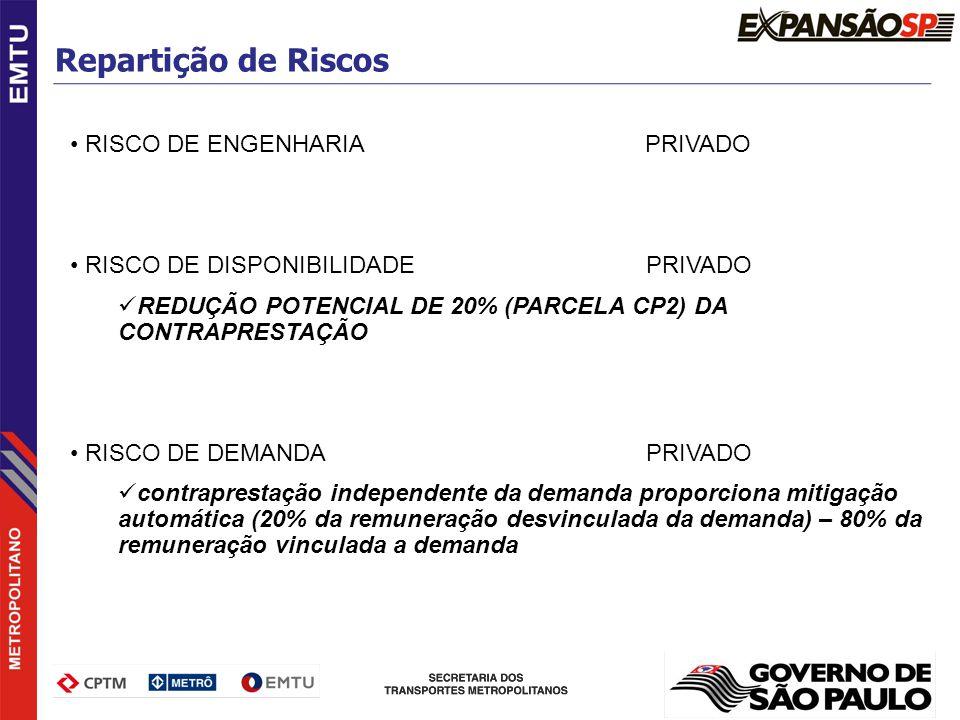 Repartição de Riscos RISCO DE ENGENHARIA PRIVADO