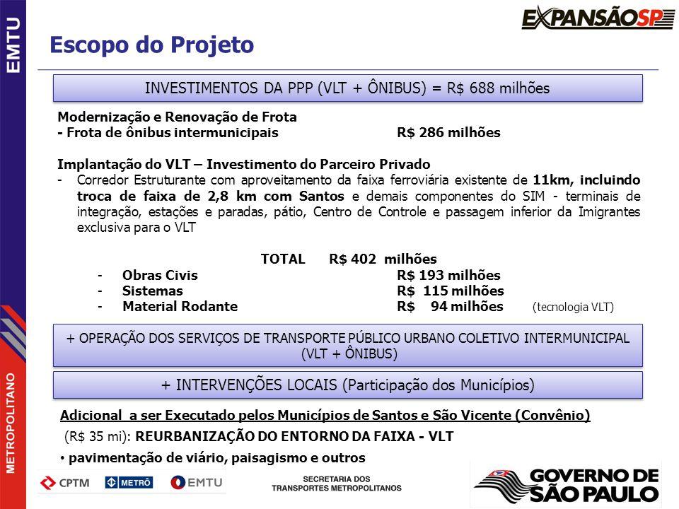 Escopo do Projeto INVESTIMENTOS DA PPP (VLT + ÔNIBUS) = R$ 688 milhões