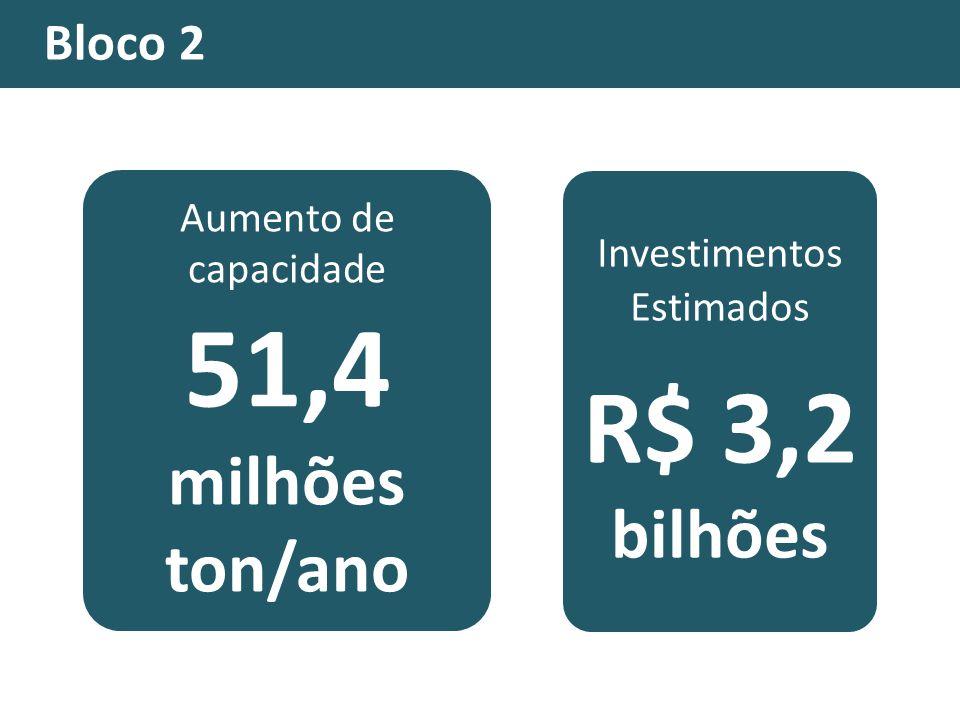 51,4 milhões ton/ano R$ 3,2 bilhões Bloco 2 Aumento de capacidade