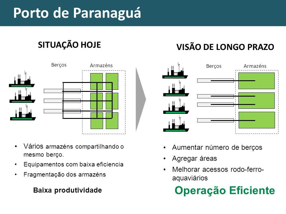Porto de Paranaguá Operação Eficiente SITUAÇÃO HOJE