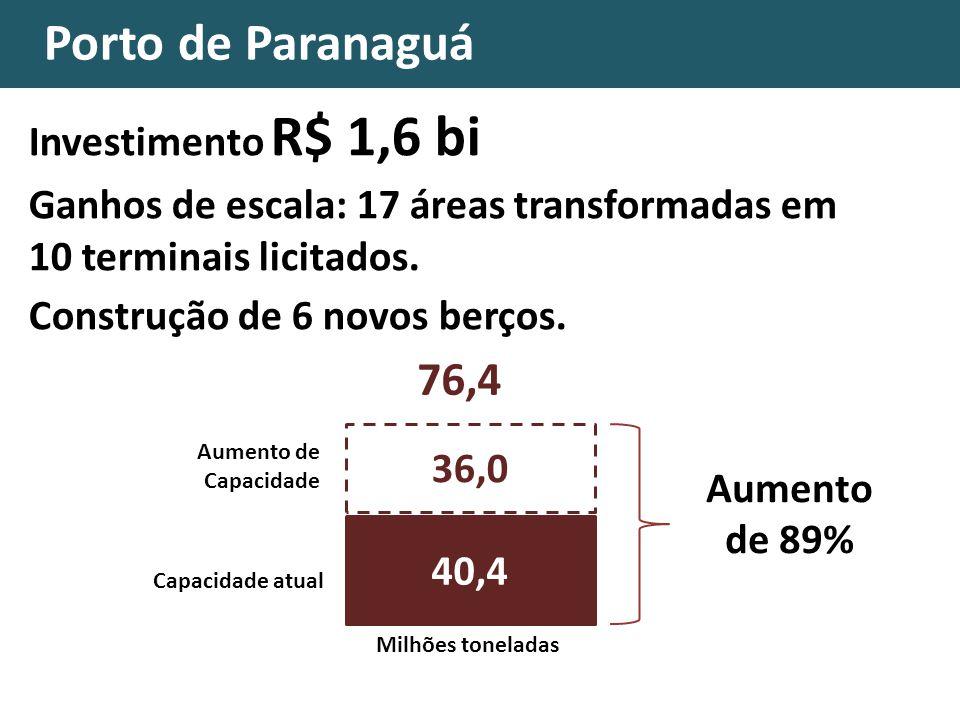 Porto de Paranaguá 76,4 Investimento R$ 1,6 bi