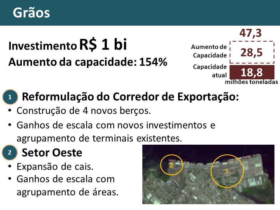 Grãos 47,3 Investimento R$ 1 bi Aumento da capacidade: 154% 28,5 18,8