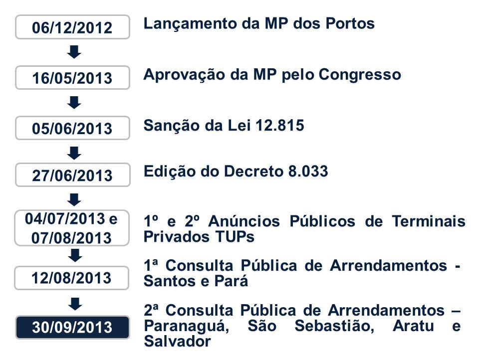 06/12/2012 Lançamento da MP dos Portos. 16/05/2013. Aprovação da MP pelo Congresso. 05/06/2013. Sanção da Lei 12.815.