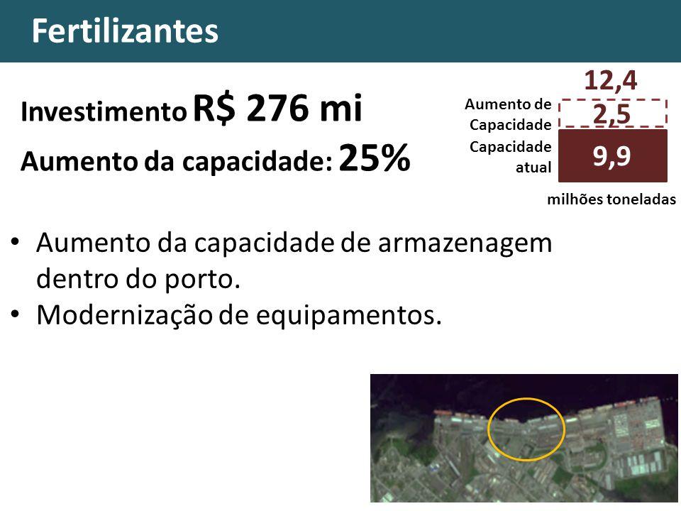 Fertilizantes 12,4 Investimento R$ 276 mi 2,5