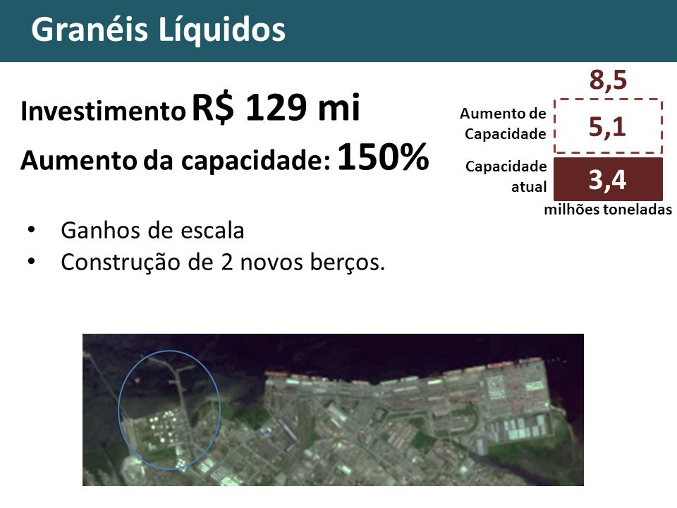 Granéis Líquidos 8,5 Investimento R$ 129 mi