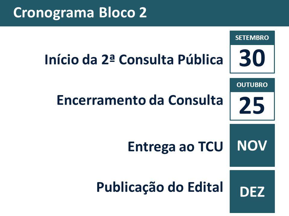 30 25 Cronograma Bloco 2 NOV DEZ Início da 2ª Consulta Pública