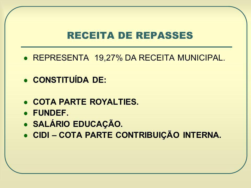 RECEITA DE REPASSES REPRESENTA 19,27% DA RECEITA MUNICIPAL.