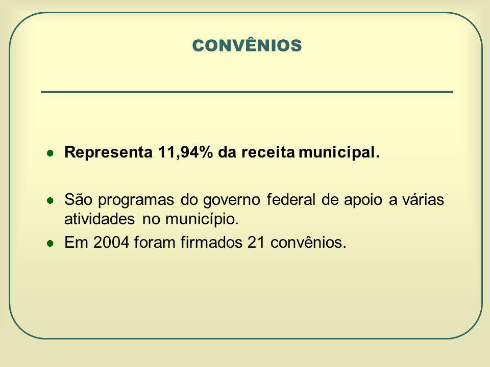 CONVÊNIOS Representa 11,94% da receita municipal. São programas do governo federal de apoio a várias atividades no município.