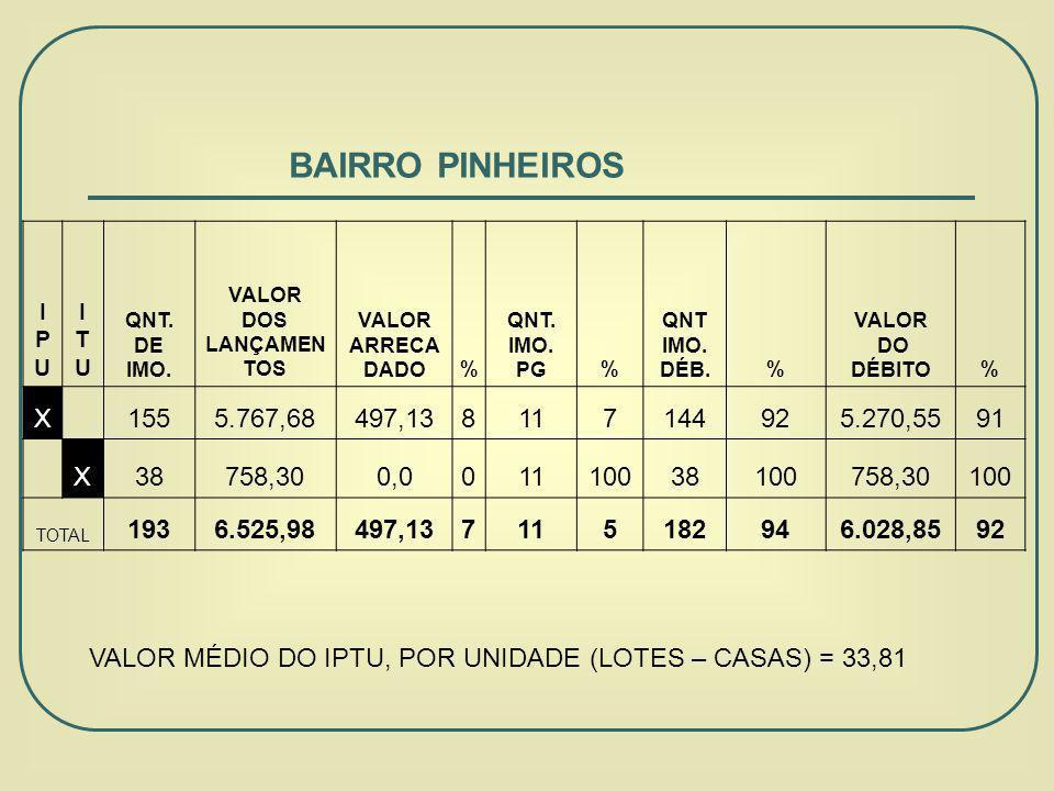 BAIRRO PINHEIROS IPU. ITU. QNT. DE IMO. VALOR. DOS LANÇAMENTOS. VALOR ARRECADADO. % IMO. PG.